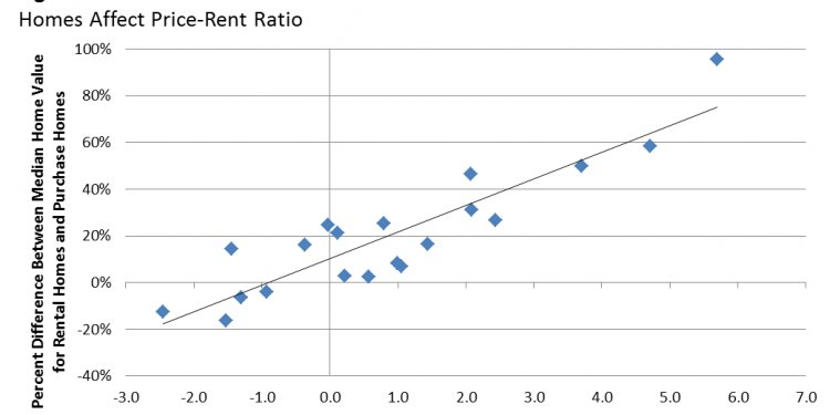 The price-rent ratio computed