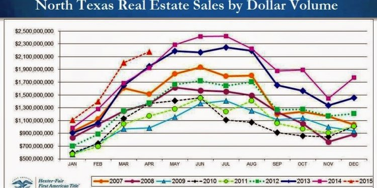 North Dallas Real Estate: