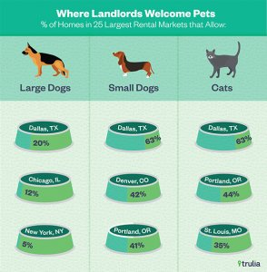 Trulia_PetFriendlyRentalMarket_PetsAllowed