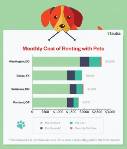 Trulia_PetFriendlyRentalMarkets_MonthlyCosts